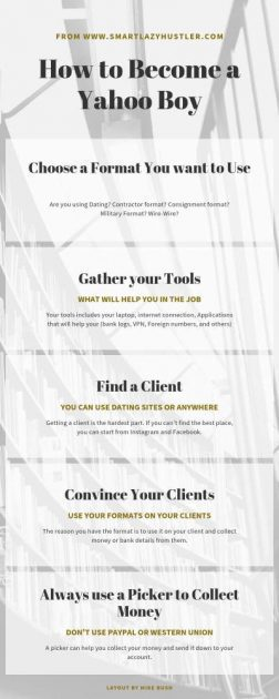 learn how to be a yahoo boy infographic