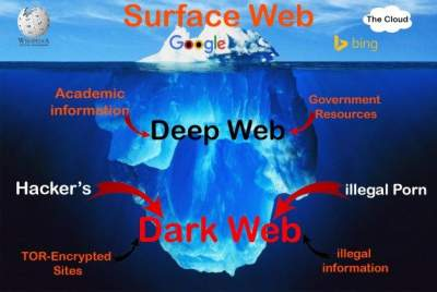the dark web description