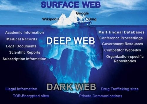 image of the dark web